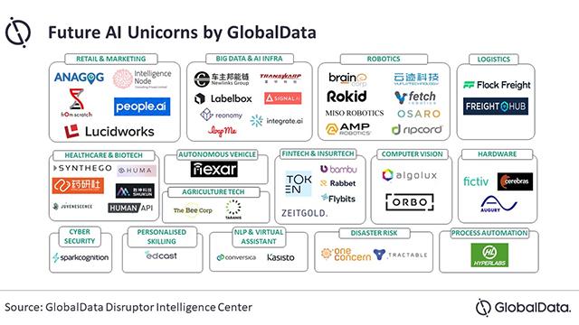 GlobalData-AI-unicorns