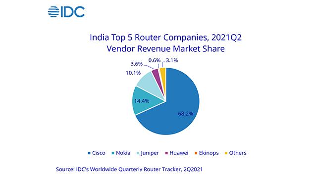 IDC-Router-Market-2Q21