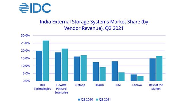 IDC-Storage-system