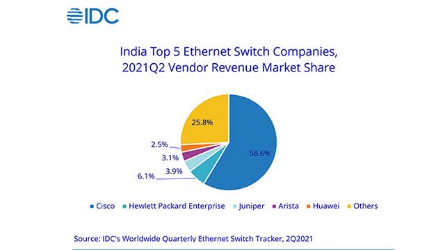 IDC-Switch-Market-2Q21