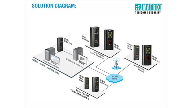 Matrix-Adani-Solution-Diagram